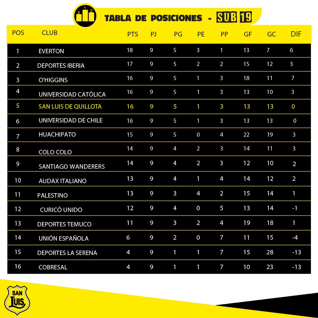 tabla posiciones sub 19 (1)